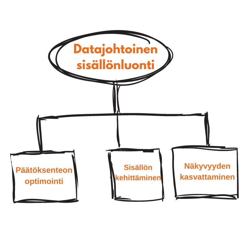 Datajohtoinen sisällönluonti